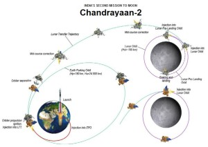 Mission plan for the Chandrayaan 2 mission. Source: ISRO